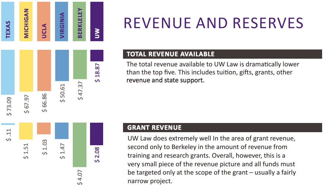 UW law infographic